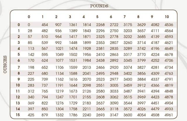 Baby weight conversion chart - table to calculate your ...