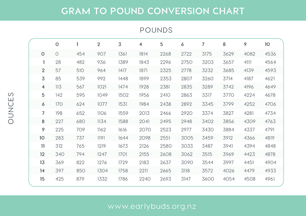 Baby weight conversion chart table to calculate your babys weight – Weight Conversion Chart
